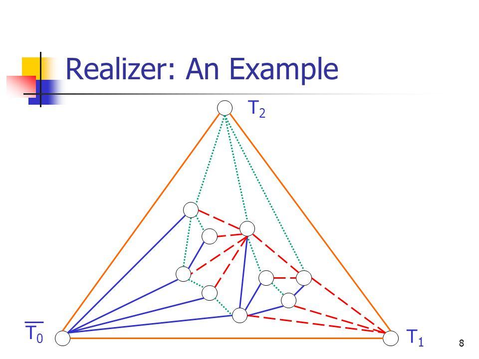 9 Three Traversal Orders on a Planar Triangulations T0T0 T1T1 T2T2 π0π0 π1π1 π2π2 01 2 3 45 6 7 8 9 10 11 0 4 3 26 5 10 9 8 7 1 7 9 18 2 6 5 4 3 0
