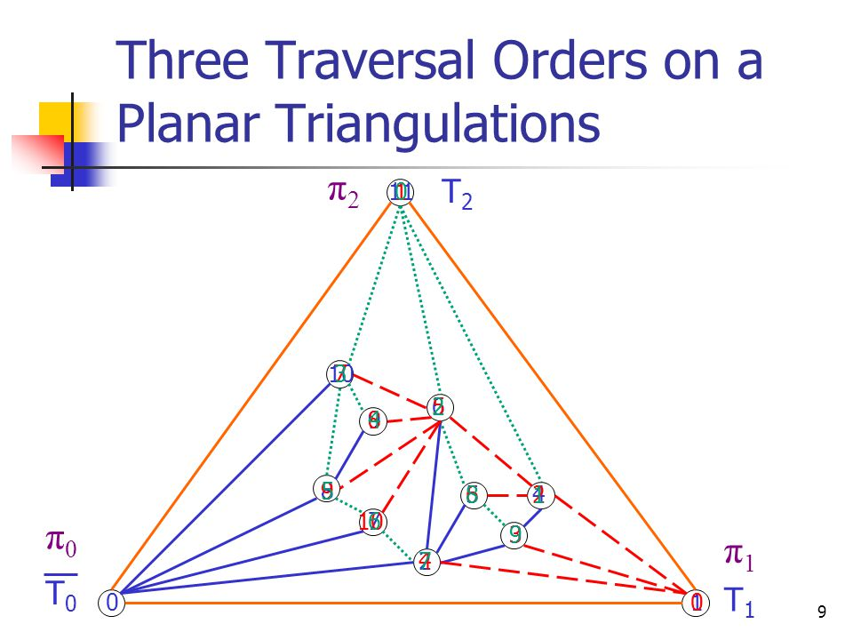Operations on Unlabeled Planar Triangulations  Old operations  adjacency  Degree  New operations  select_neighbor_ccw(x, y, r): the r th neighbor of x staring from y in ccw order if x and y are adjacent  rank_neighbor_ccw(x, y, z): the number of neighbors of vertex x between y and z in ccw order if y and z are neighbors of x  Conversions between the numbers of vertices under π 0, π 1 and π 2