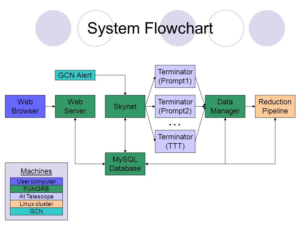 System Flowchart Web Browser Web Server MySQL Database Skynet Terminator (Prompt2) Terminator (Prompt1) Terminator (TTT) Data Manager Reduction Pipeli