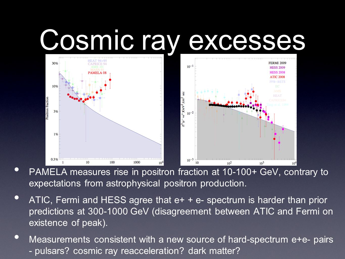 Cosmic ray excesses • PAMELA measures rise in positron fraction at 10-100+ GeV, contrary to expectations from astrophysical positron production.