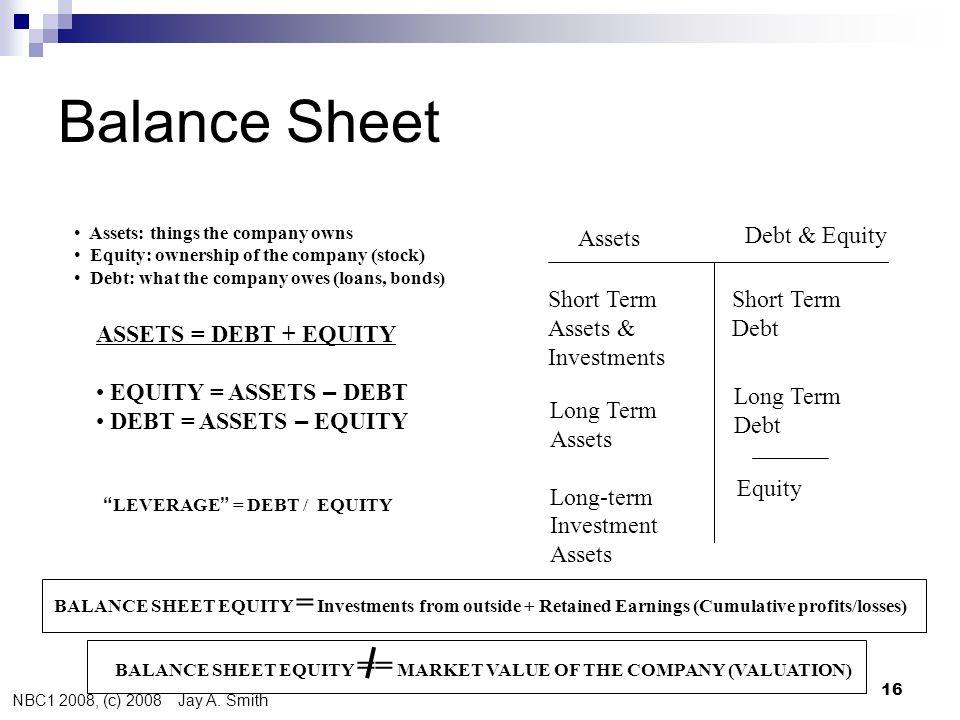 NBC1 2008, (c) 2008 Jay A. Smith 16 Balance Sheet Assets Debt & Equity Short Term Assets & Investments Long Term Assets Long-term Investment Assets Sh