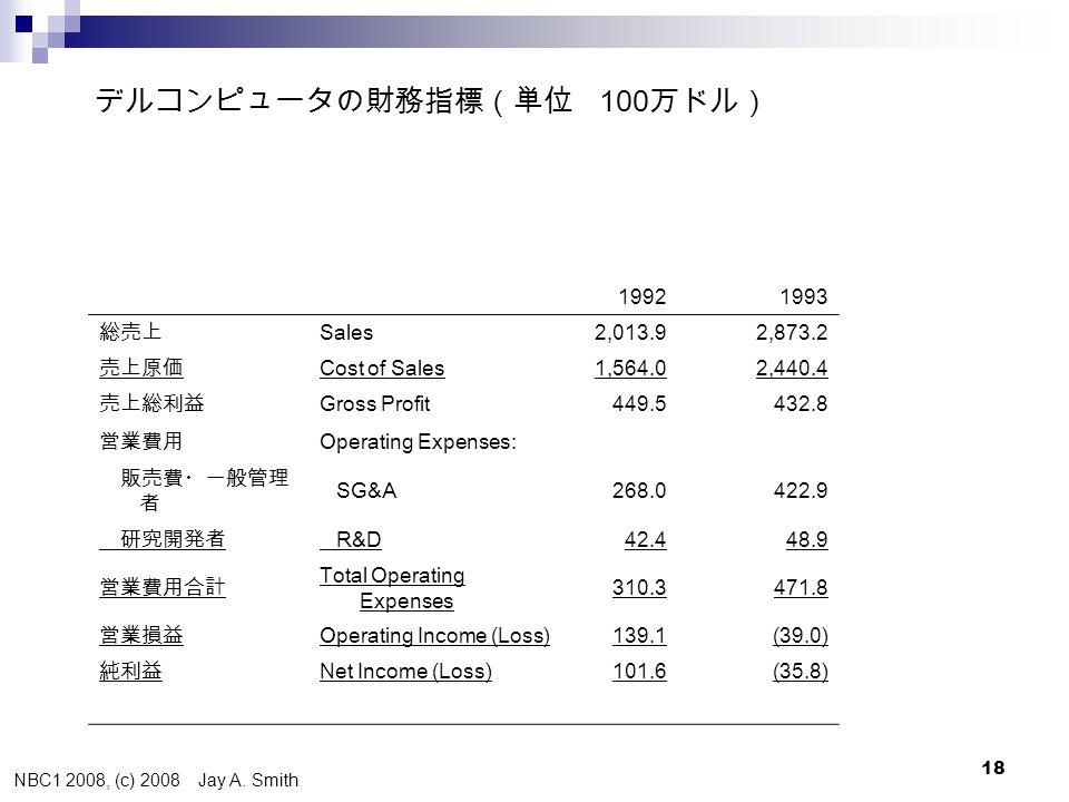 NBC1 2008, (c) 2008 Jay A. Smith 18 デルコンピュータの財務指標(単位 100 万ドル) 19921993 総売上 Sales2,013.92,873.2 売上原価 Cost of Sales1,564.02,440.4 売上総利益 Gross Profit449.