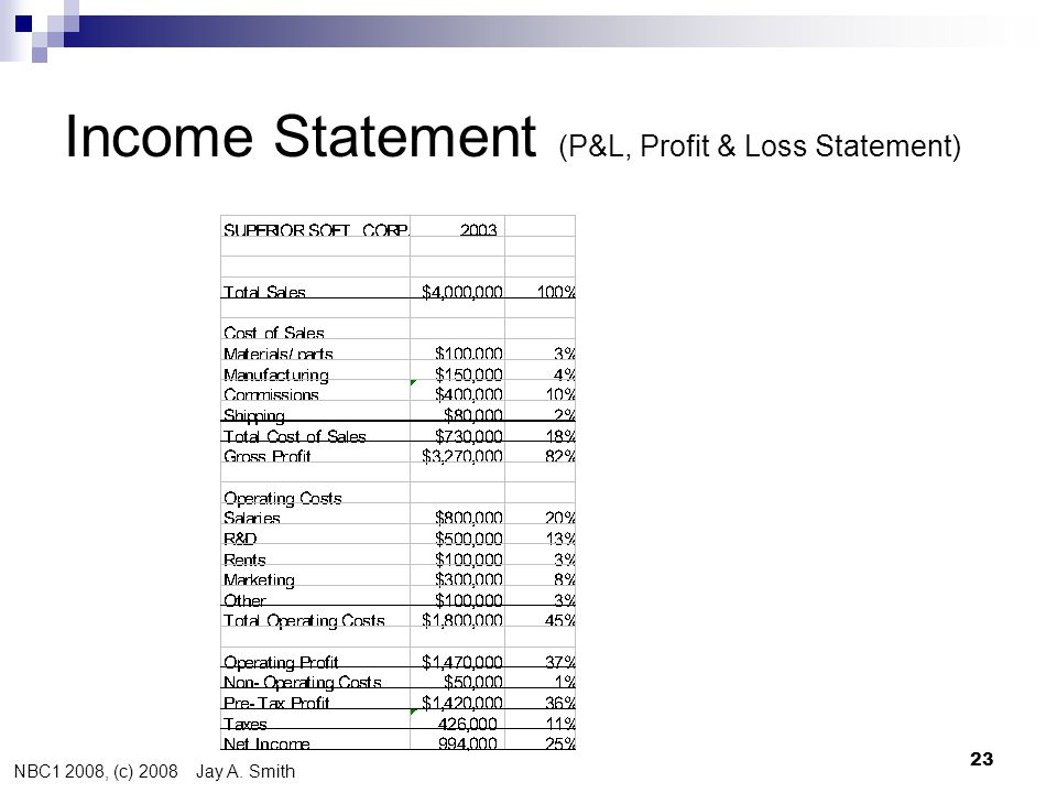 NBC1 2008, (c) 2008 Jay A. Smith 23 Income Statement (P&L, Profit & Loss Statement)