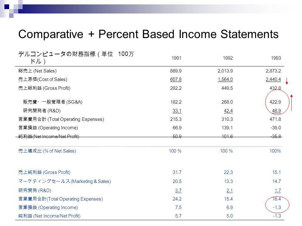NBC1 2008, (c) 2008 Jay A. Smith 25 Comparative + Percent Based Income Statements デルコンピュータの財務指標(単位 100 万 ドル) 199119921993 総売上 (Net Sales) 889.92,013.9