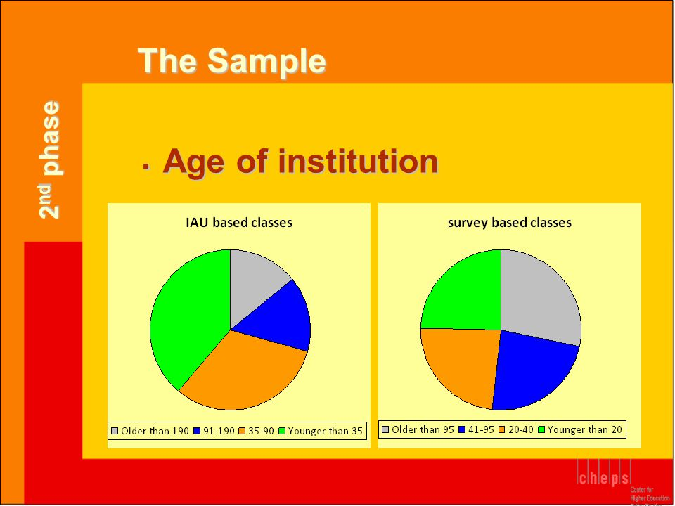  Age of institution The Sample 2 nd phase