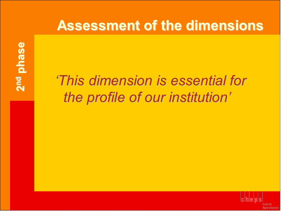 Assessment of the dimensions 'This dimension is essential for the profile of our institution' 2 nd phase