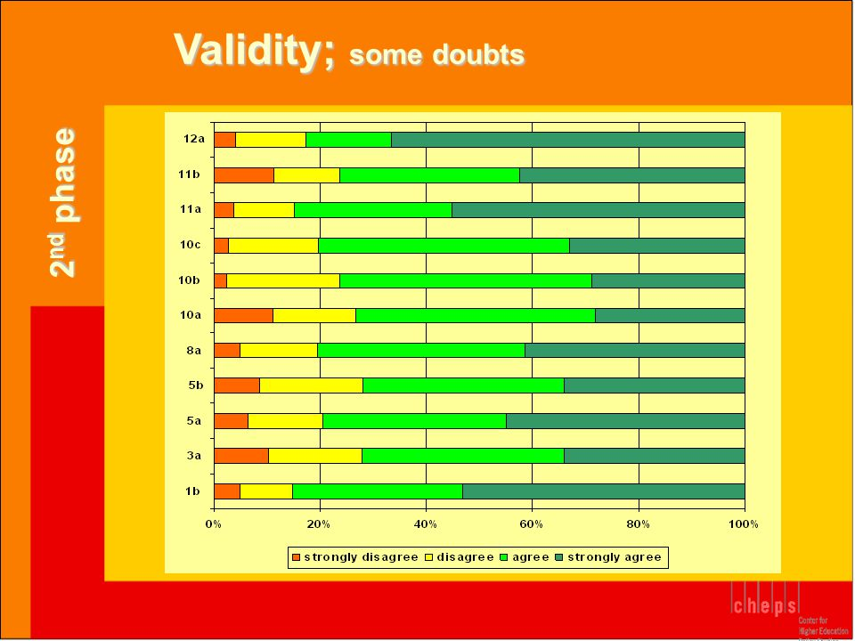 Validity; some doubts 2 nd phase