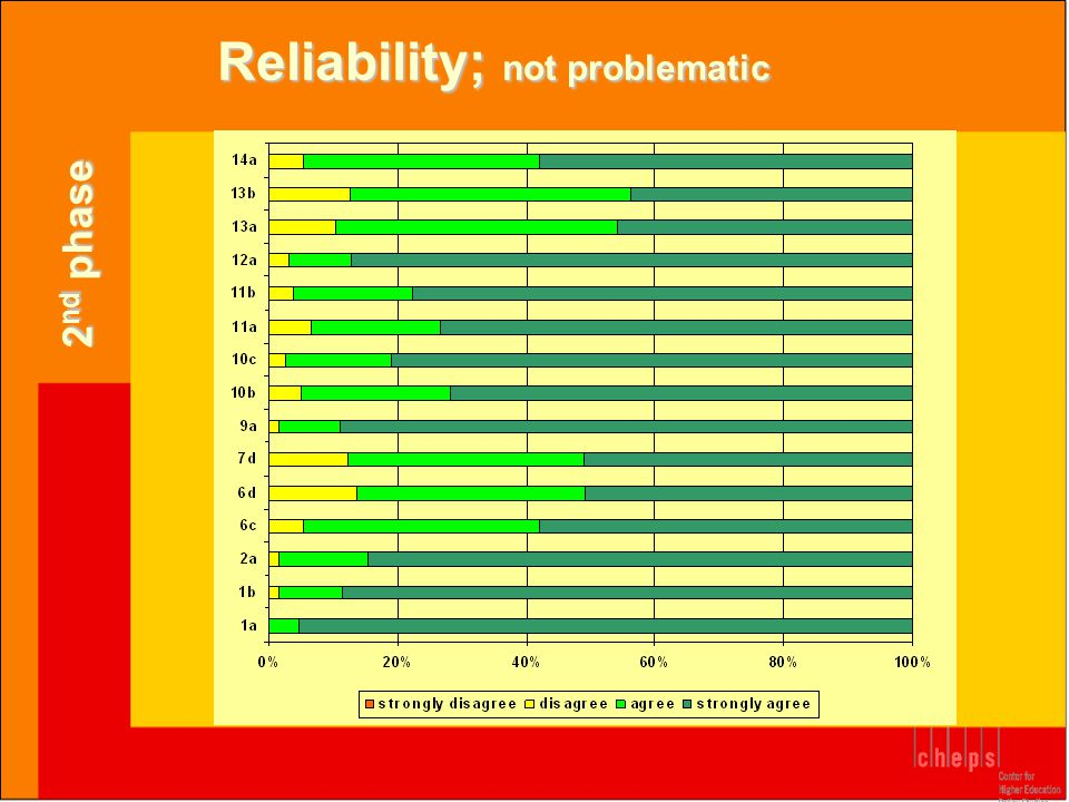 Reliability; not problematic 2 nd phase