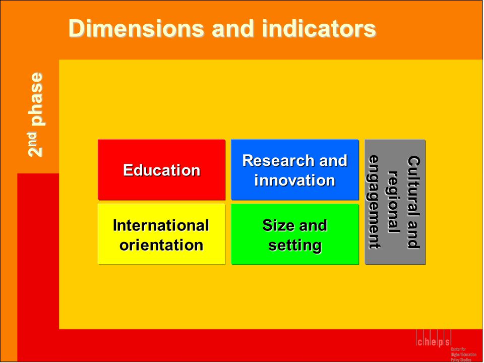 Dimensions and indicators Education Research and innovation International orientation Cultural and regional engagement Size and setting 2 nd phase