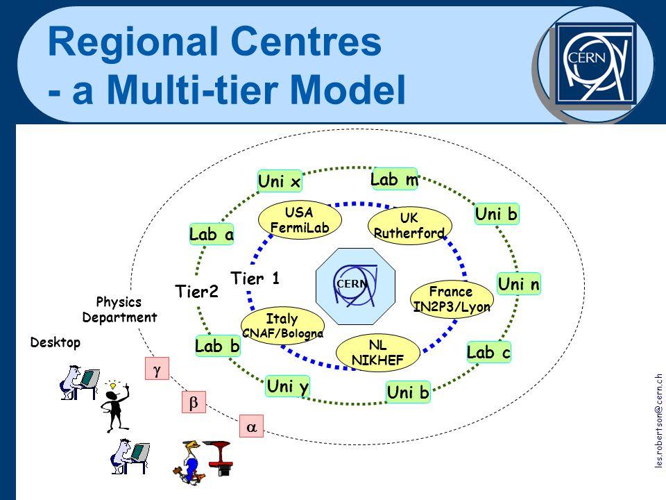 Jürgen Knobloch 2 November 2001 10 Regional Centres - a Multi-tier Model les.robertson@cern.ch CERN Tier2 Lab a Uni b Lab c Uni n Lab m Lab b Uni b Un