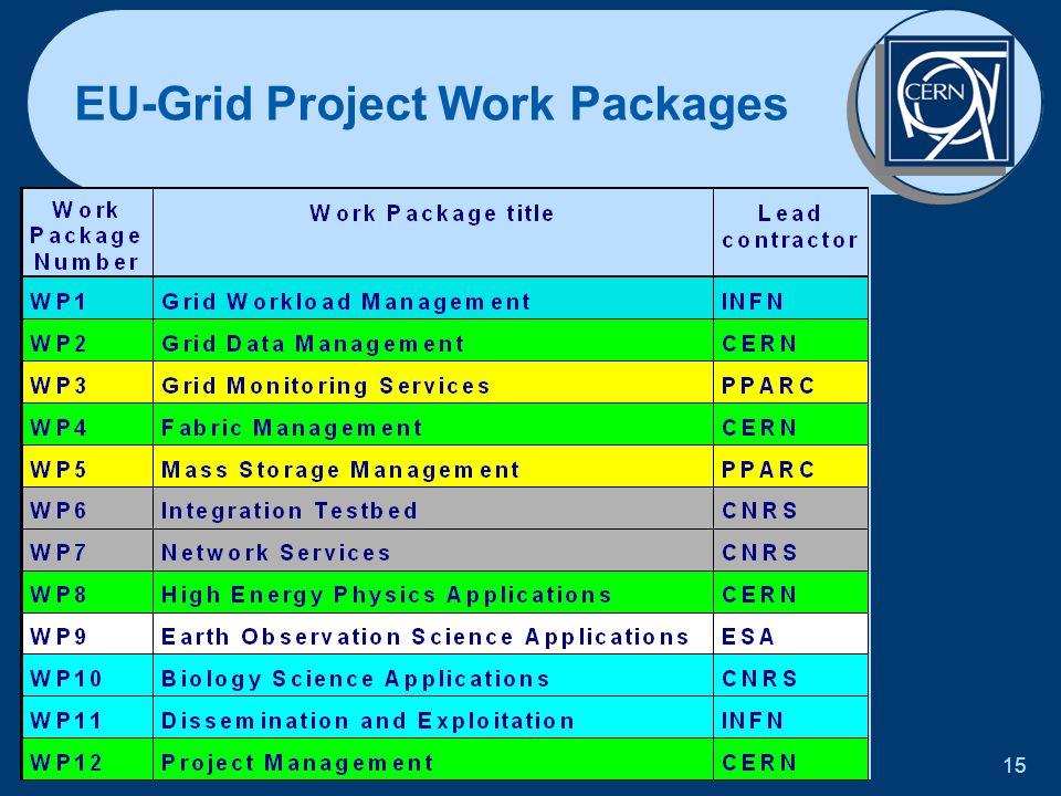 Jürgen Knobloch 2 November 2001 15 EU-Grid Project Work Packages