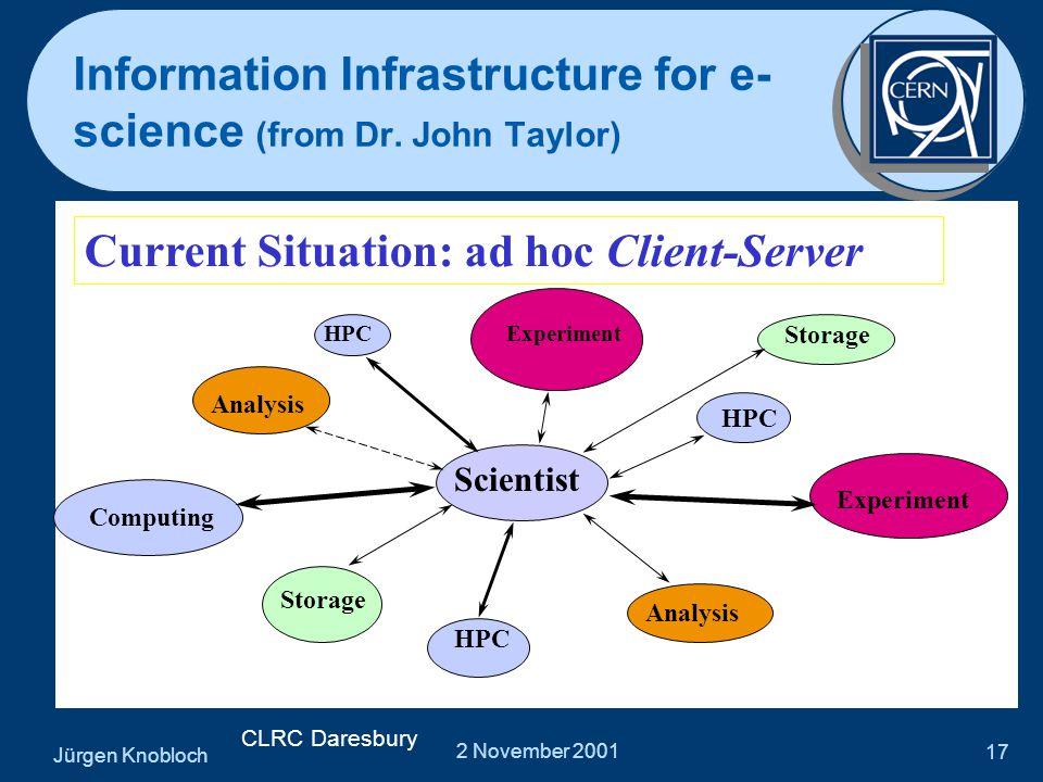 Jürgen Knobloch 2 November 2001 17 Information Infrastructure for e- science (from Dr.