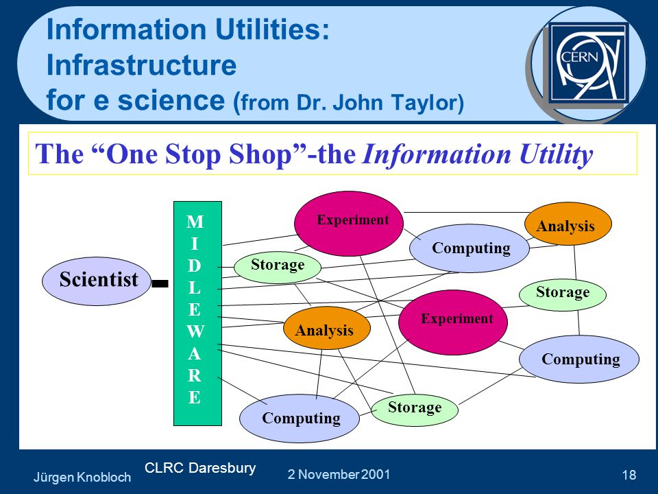 """Jürgen Knobloch 2 November 2001 18 Information Utilities: Infrastructure for e science ( from Dr. John Taylor) The """"One Stop Shop""""-the Information Uti"""