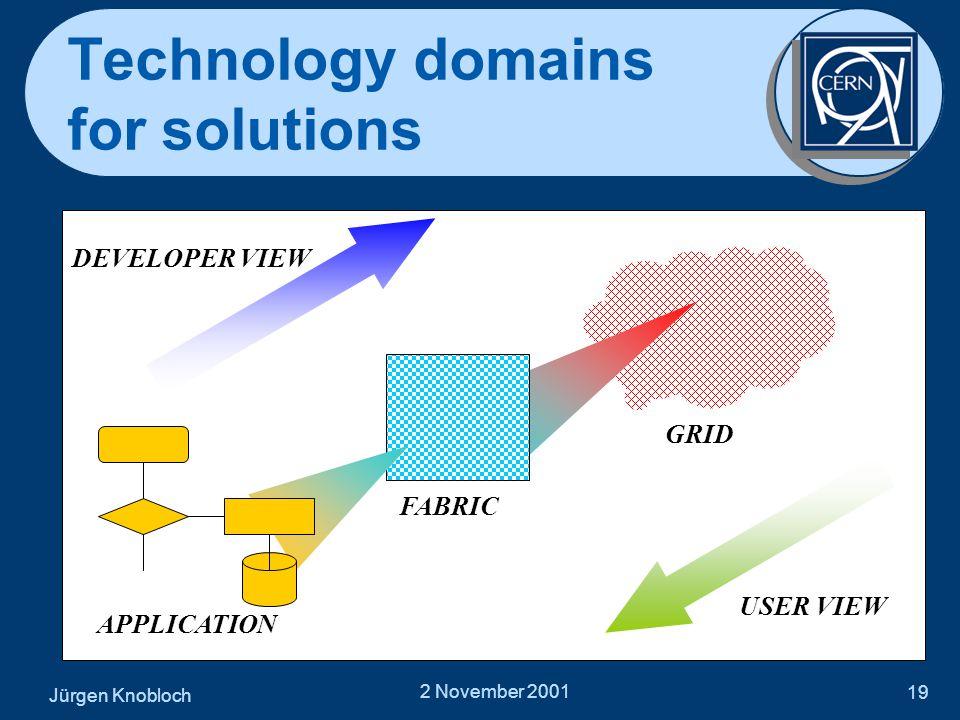 Jürgen Knobloch 2 November 2001 19 Technology domains for solutions DEVELOPER VIEW GRID FABRIC APPLICATION USER VIEW
