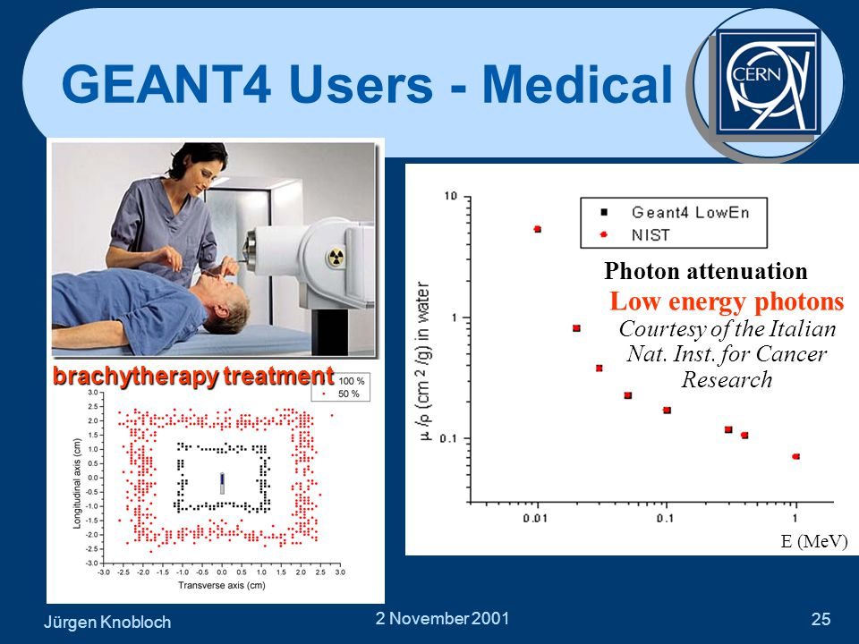 Jürgen Knobloch 2 November 2001 25 GEANT4 Users - Medical Low energy photons Courtesy of the Italian Nat. Inst. for Cancer Research E (MeV) Photon att