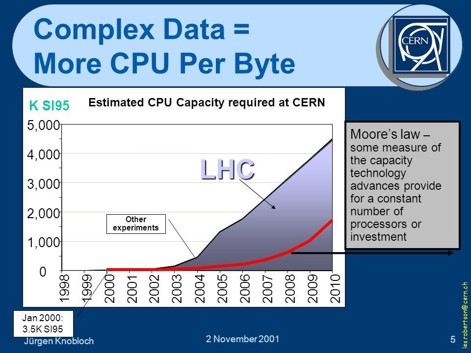Jürgen Knobloch 2 November 2001 5 Complex Data = More CPU Per Byte les.robertson@cern.ch Estimated CPU Capacity required at CERN 0 1,000 2,000 3,000 4