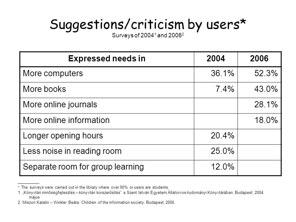 Suggestions/criticism by users* Surveys of 2004 1 and 2006 2 __________ * The surveys were carried out in the library where over 90% or users are students.