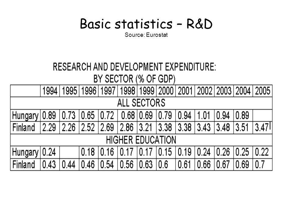 Basic statistics – R&D Source: Eurostat