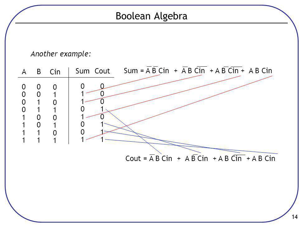 14 Boolean Algebra A00001111A00001111 B00110011B00110011 Cin 0 1 0 1 0 1 0 1 Sum 0 1 0 1 0 1 Cout 0 1 0 1 Another example: Sum = A B Cin + A B Cin + A B Cin + A B Cin Cout = A B Cin + A B Cin + A B Cin + A B Cin