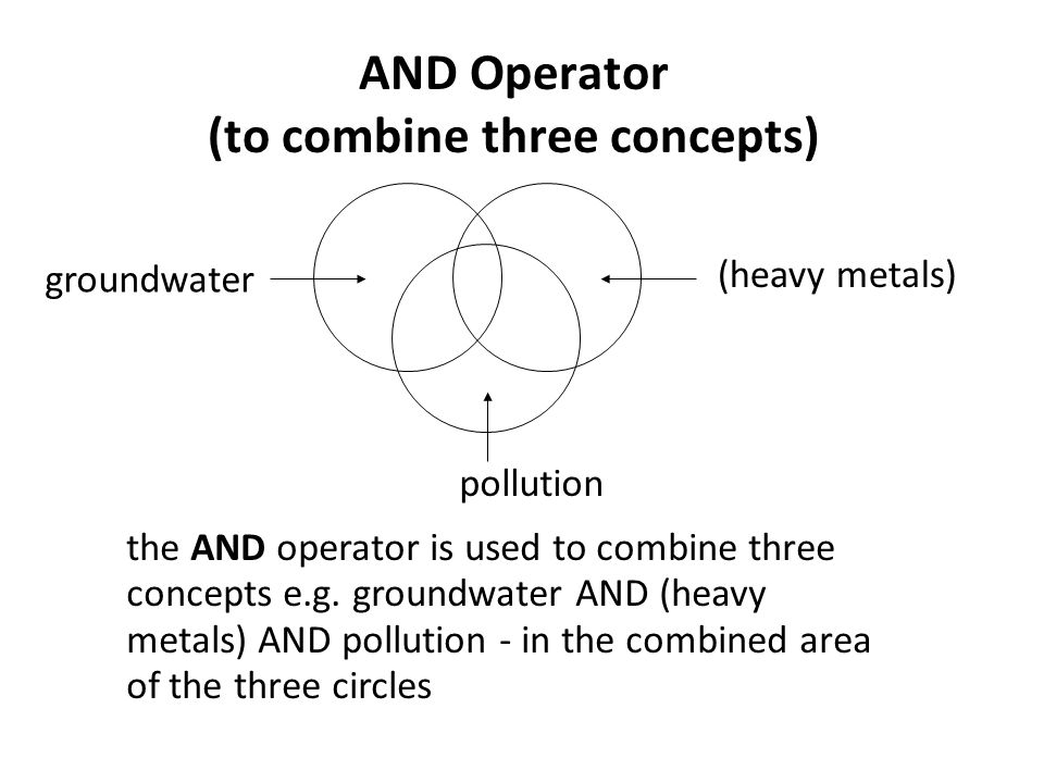 the AND operator is used to combine three concepts e.g.