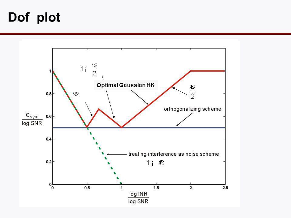 Dof plot Optimal Gaussian HK