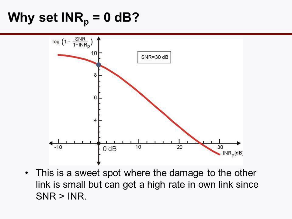 Why set INR p = 0 dB.