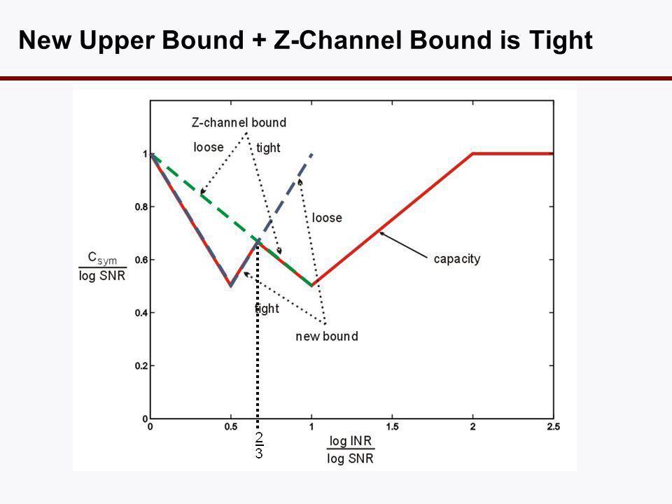 New Upper Bound + Z-Channel Bound is Tight