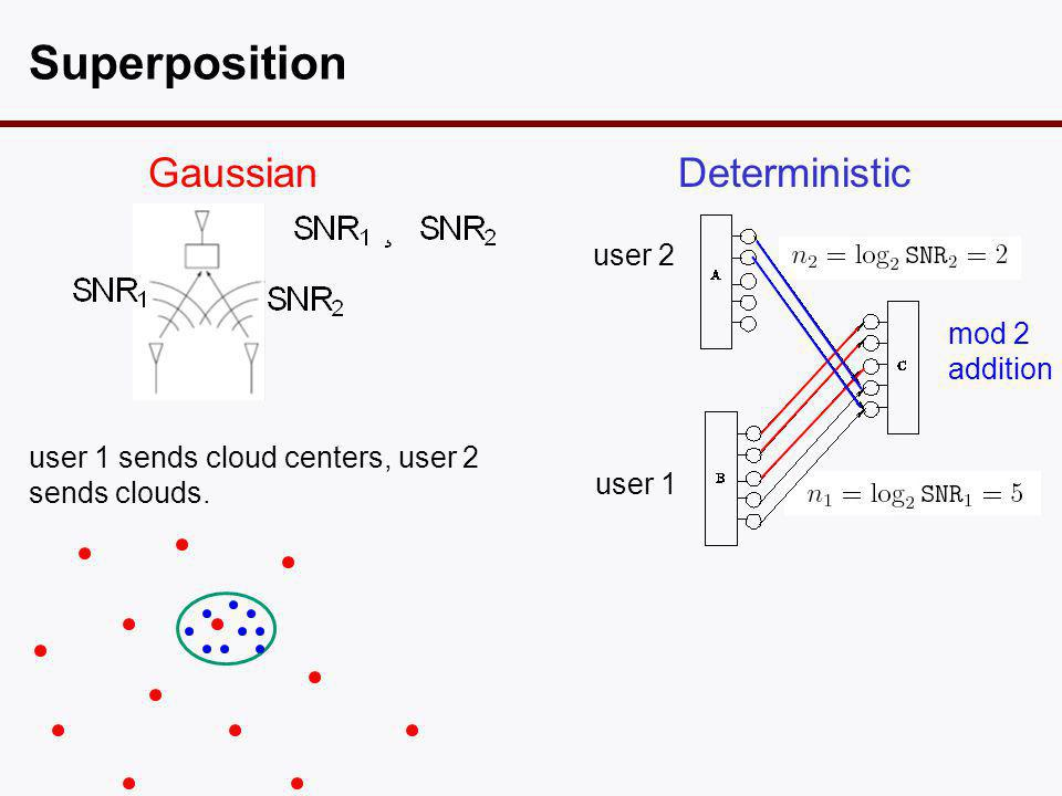 Gaussian Superposition Deterministic user 2 user 1 mod 2 addition user 1 sends cloud centers, user 2 sends clouds.