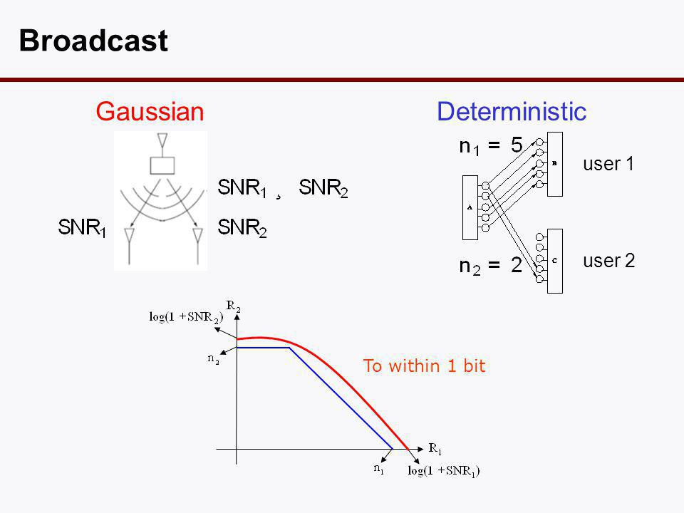Broadcast Gaussian Deterministic user 2 user 1 To within 1 bit