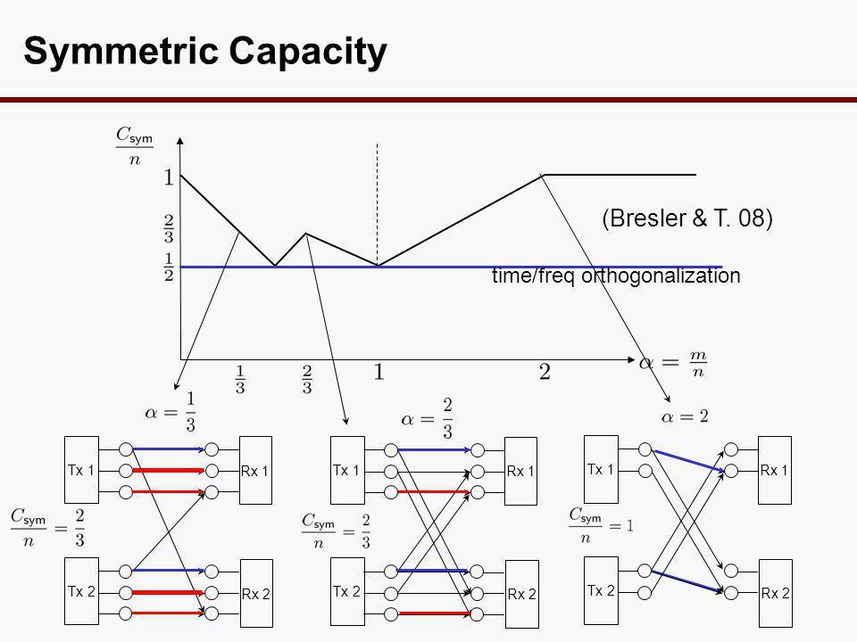 Symmetric Capacity time/freq orthogonalization Tx 1 Tx 2 Rx 1 Rx 2 Tx 1 Tx 2 Rx 1 Rx 2 (Bresler & T.