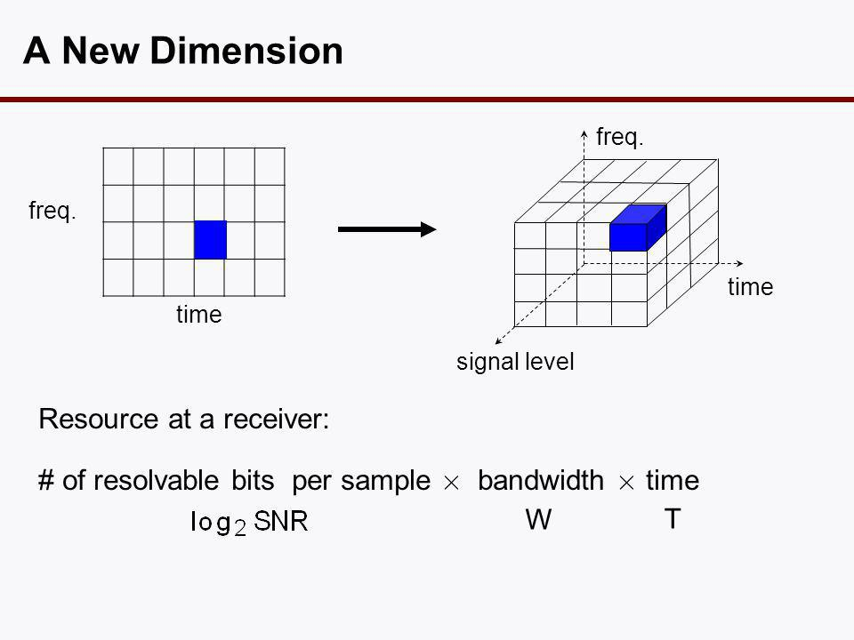 A New Dimension time freq.