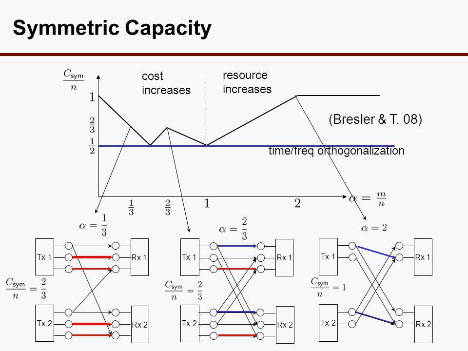 Symmetric Capacity time/freq orthogonalization Tx 1 Tx 2 Rx 1 Rx 2 Tx 1 Tx 2 Rx 1 Rx 2 cost increases (Bresler & T.