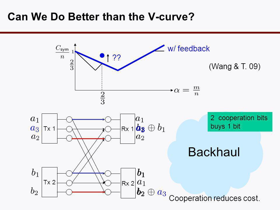 Can We Do Better than the V-curve. w/ feedback Tx 1 Tx 2 Rx 1 Rx 2 Backhaul .