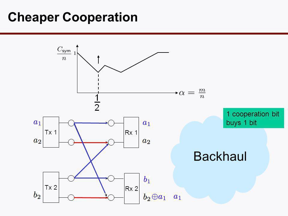 Cheaper Cooperation Tx 1 Tx 2 Rx 1 Rx 2 Backhaul 1 cooperation bit buys 1 bit