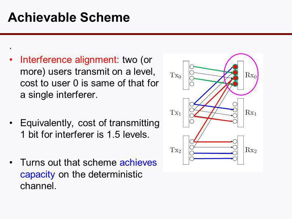 . •Interference alignment: two (or more) users transmit on a level, cost to user 0 is same of that for a single interferer. •Equivalently, cost of tra