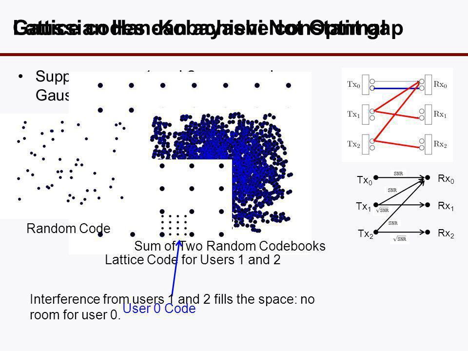 •Suppose users 1 and 2 use a random Gaussian codebook: Gaussian Han-Kobayashi Not Optimal Tx 0 Tx 1 Tx 2 Rx 0 Rx 1 Rx 2 Random Code Sum of Two Random