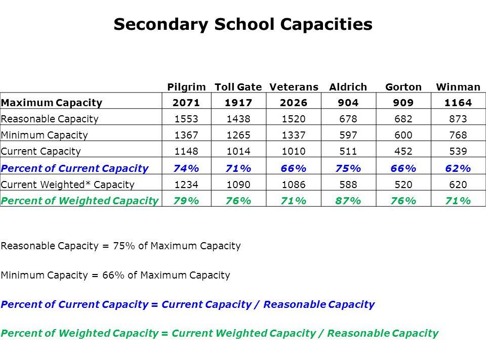 Secondary School Capacities PilgrimToll GateVeteransAldrichGortonWinman Maximum Capacity2071191720269049091164 Reasonable Capacity155314381520678682873 Minimum Capacity136712651337597600768 Current Capacity114810141010511452539 Percent of Current Capacity74%71%66%75%66%62% Current Weighted* Capacity123410901086588520620 Percent of Weighted Capacity79%76%71%87%76%71% Reasonable Capacity = 75% of Maximum Capacity Minimum Capacity = 66% of Maximum Capacity Percent of Current Capacity = Current Capacity / Reasonable Capacity Percent of Weighted Capacity = Current Weighted Capacity / Reasonable Capacity