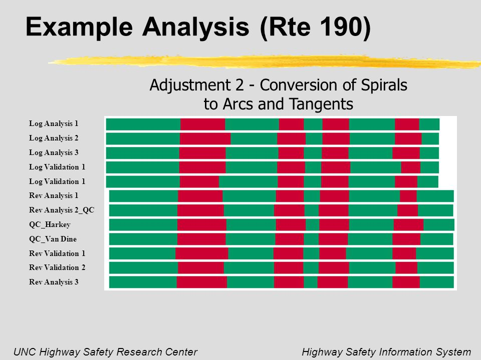 UNC Highway Safety Research CenterHighway Safety Information System Example Analysis (Rte 190) Adjustment 2 - Conversion of Spirals to Arcs and Tangents Log Analysis 1 Log Analysis 2 Log Analysis 3 Log Validation 1 Rev Analysis 1 Rev Analysis 2_QC QC_Harkey QC_Van Dine Rev Validation 1 Rev Validation 2 Rev Analysis 3