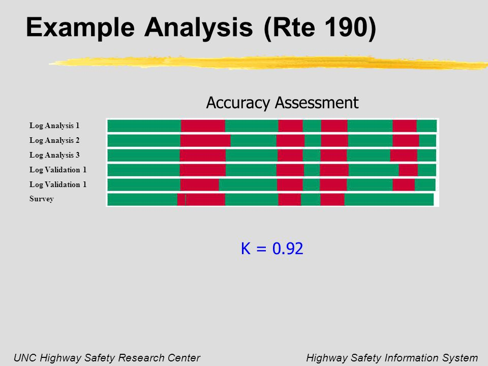 UNC Highway Safety Research CenterHighway Safety Information System Example Analysis (Rte 190) Accuracy Assessment Log Analysis 1 Log Analysis 2 Log Analysis 3 Log Validation 1 Survey K = 0.92