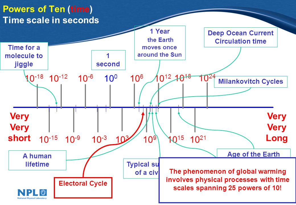 Powers of Ten (time) Time scale in seconds Very Very short Very Very Long second 1 Year the Earth moves once around the Sun Milankovitch Cycles A human lifetime Time for a molecule to jiggle Typical survival time of a civilisation Age of the Earth End of last ice age Electoral Cycle Deep Ocean Current Circulation time The phenomenon of global warming involves physical processes with time scales spanning 25 powers of 10!