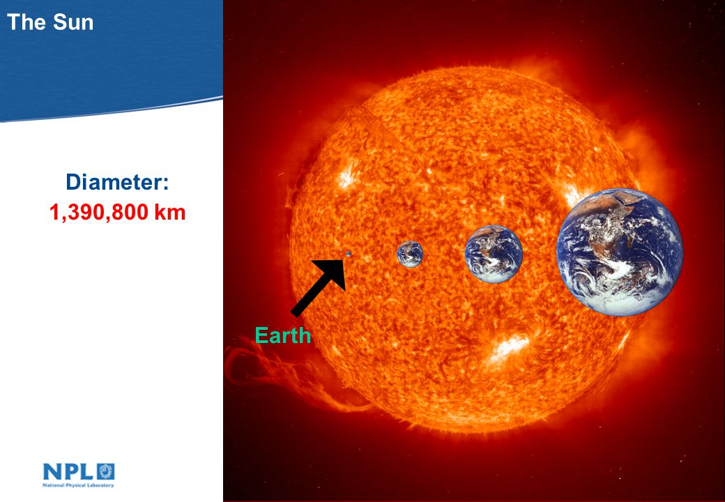 The Sun Diameter: 1,390,800 km Earth