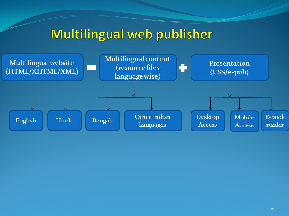10 Multilingual website (HTML/XHTML/XML) Multilingual content (resource files language wise) Presentation (CSS/e-pub) Desktop Access Mobile Access BengaliEnglishHindi Other Indian languages E-book reader