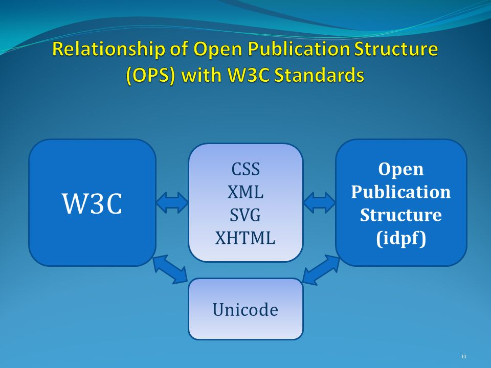 11 W3C Open Publication Structure (idpf) CSS XML SVG XHTML Unicode