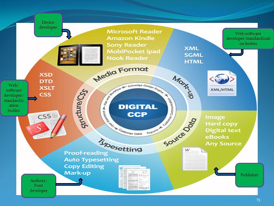 15 Web/software developer/standardizati on bodies Web/ software developer/ standardiz ation bodies Device developer Publisher Authors/ Font developer