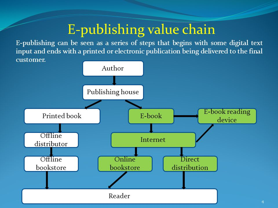 E-publishing value chain 4 E-publishing can be seen as a series of steps that begins with some digital text input and ends with a printed or electronic publication being delivered to the final customer.