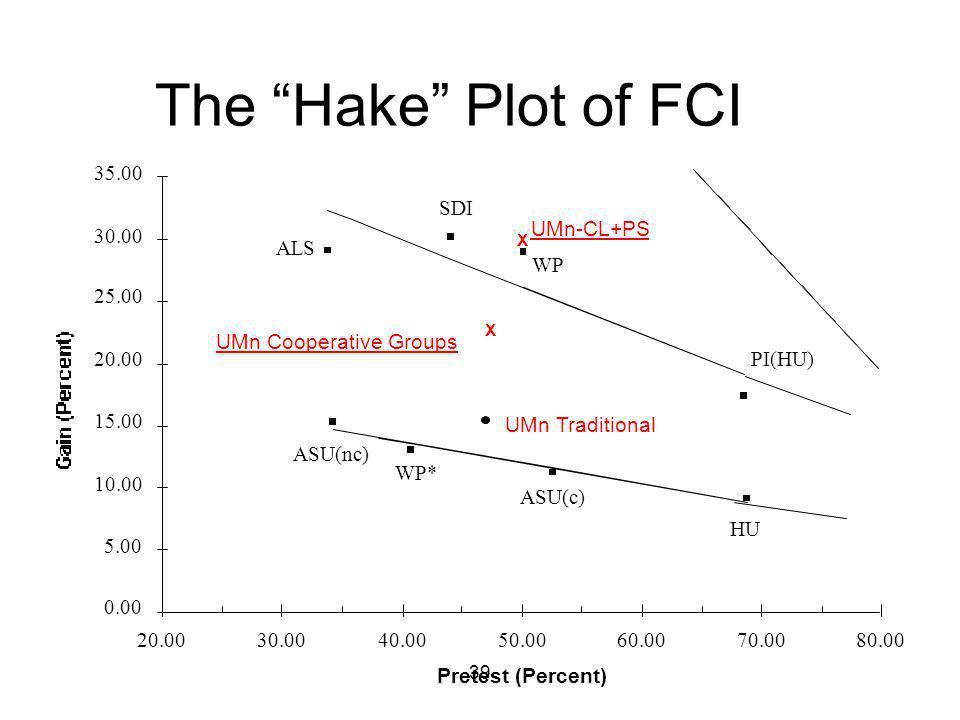 """39 The """"Hake"""" Plot of FCI Pretest (Percent) 0.00 5.00 10.00 15.00 20.00 25.00 30.00 35.00 20.0030.0040.0050.0060.0070.0080.00 ALS SDI WP PI(HU) ASU(nc"""