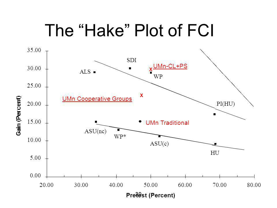 39 The Hake Plot of FCI Pretest (Percent) 0.00 5.00 10.00 15.00 20.00 25.00 30.00 35.00 20.0030.0040.0050.0060.0070.0080.00 ALS SDI WP PI(HU) ASU(nc) ASU(c) HU WP* UMn Traditional X UMn Cooperative Groups X UMn-CL+PS