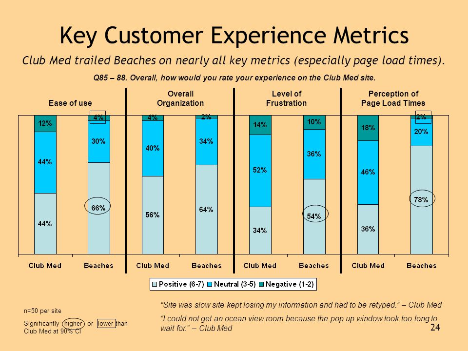 24 Key Customer Experience Metrics Q85 – 88. Overall, how would you rate your experience on the Club Med site. Ease of use Overall Organization Level