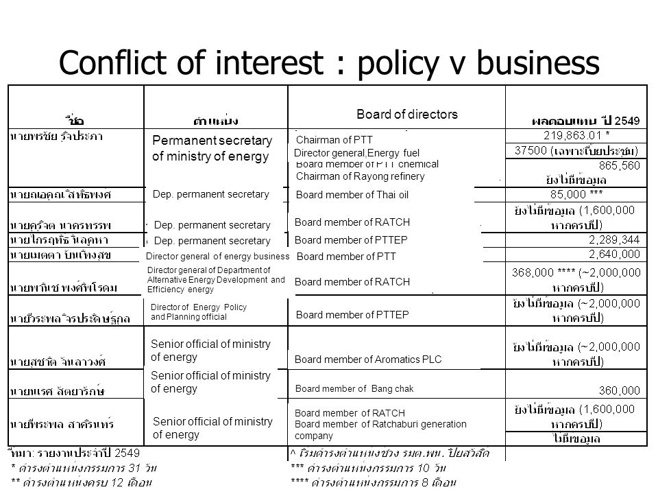Conflict of interest : policy v business Permanent secretary of ministry of energy Board of directors Chairman of PTT Chairman of EGAT Board member of PTT chemical Chairman of Rayong refinery Dep.