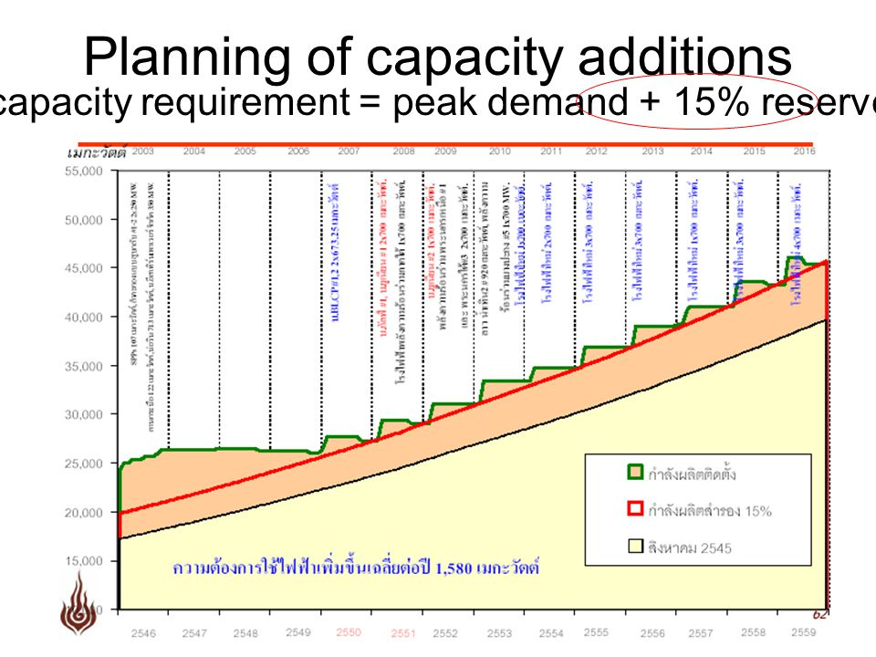 Planning of capacity additions (Total capacity requirement = peak demand + 15% reserve margin)